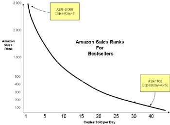 Using Your amazon rank On A Break